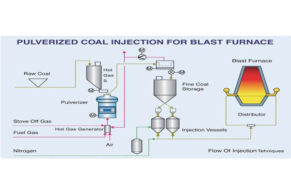 Steel and Metallurgy -  Blast Furnace